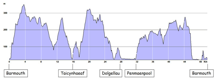 profile of walk elevation along the Mawddach Way 3 day circular footpath walk